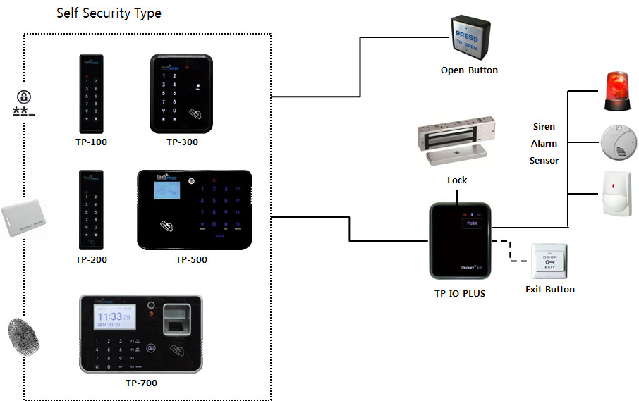 SystemConfigurations4