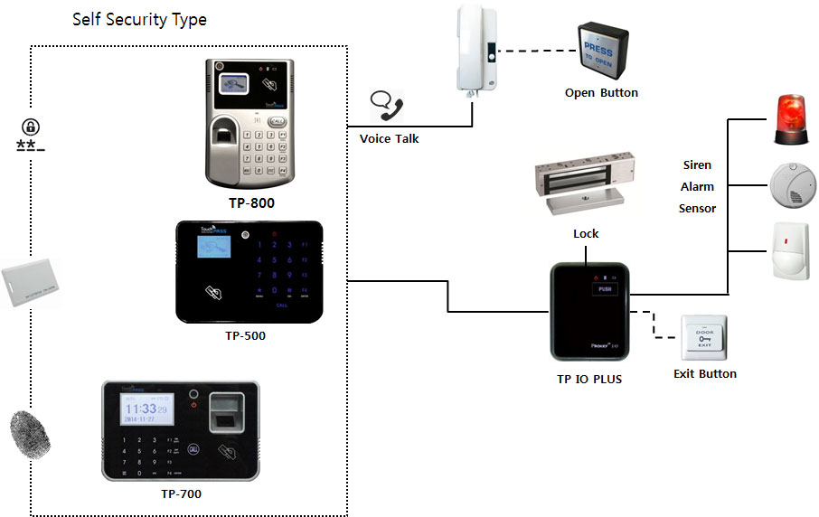 SystemConfigurations5